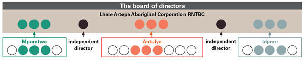 Diagram of the board of directors and the corporations
