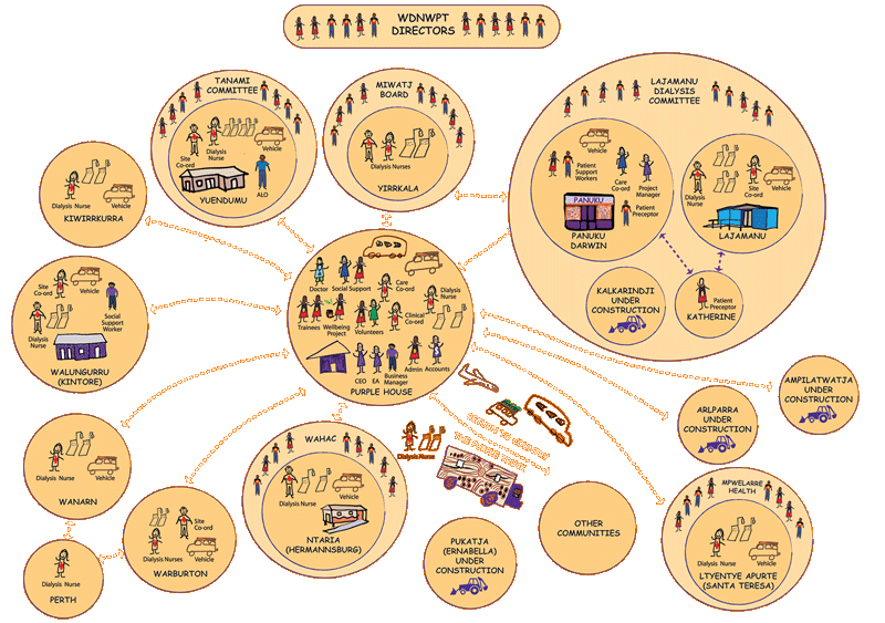 Diagram showing the network of community centres within the reach of Western Desert Dialysis