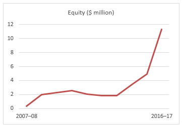 graph showing a dramatic rise in equity in the three years to 2016–17