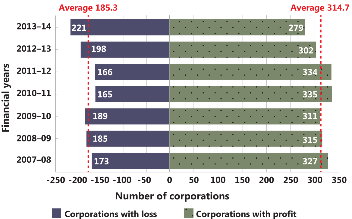 Number of profit-making and loss-making corporations in the top 500, 2007–08 to 2013–14