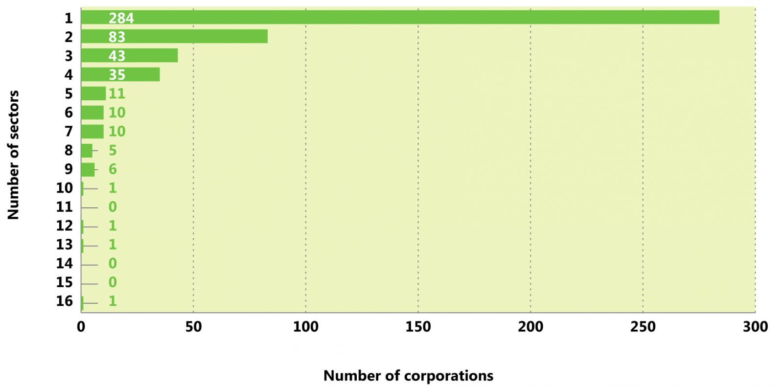 Number of sectors in which the top 500 corporations operated, 2013–14