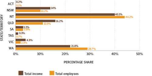 Figure 21 is a bar graph comparing for each state/territory the percentage share of total income with the percentage share of total FTE employees.
