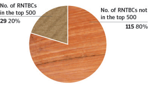 Figure 27 is a pie chart showing the how many and the percentage share of RNTBCs that were ranked in the top 500 for 2014–15 and those that were outside the top 500.