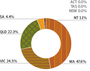 Figure 30 is a pie chart showing the percentage share of FTE employees at RNTBCs for the year.