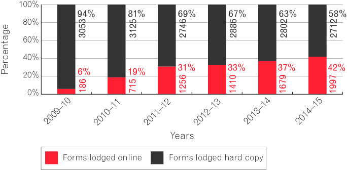 Figure 5 is a bar chart that depicts the number of forms lodged online compared to hard copy between 2009-10 and 2014-15.  There has been a steady increase in online lodgment; from 6 per cent in 2009-10 to 42 per cent in 2014-15.