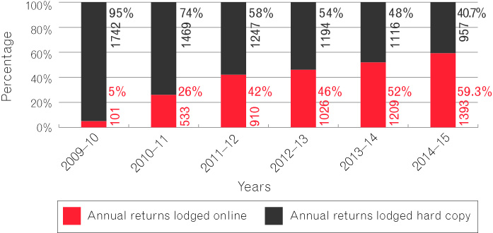 Figure 6 is a bar chart that depicts the number of annual reports lodged online compared to hard copy between 2009-10 and 2014-15.  There has been a steady increase in online lodgment; from 5 per cent in 2009-10 to 59.3 per cent in 2014-15.