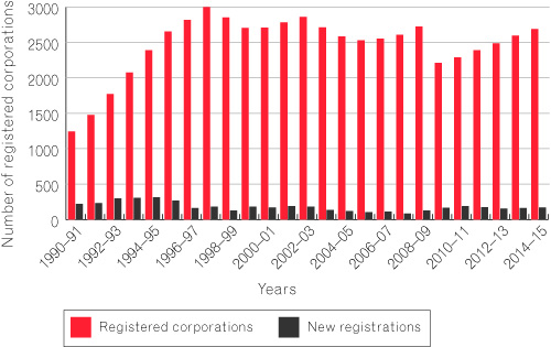 Figure 7 is a bar chart that depicts the number of registered and new corporations between 1990-91 and 2014-15. In 1994-95 ORIC had the most (313) new registrations and in 1997-98 ORIC had the highest number of registered corporations (2999). in 2014-15 ORIC had 170 new corporations and 2688 registered corporations.