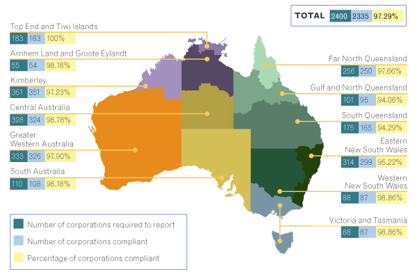 Reporting compliance by region as at 30 June 2015