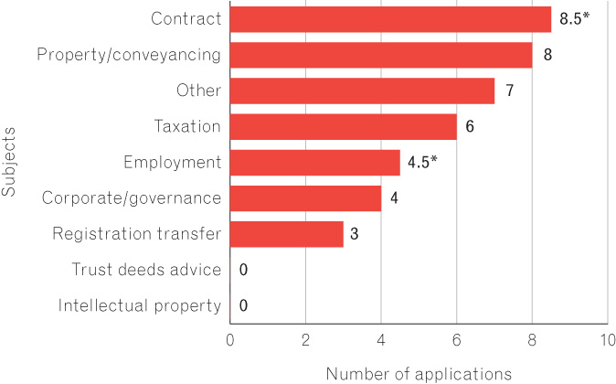 Figure 12 is a bar chart that depicts the number of LawHelp applications by subject in 2014-15. Most applications were about contracts (8.5), with Property and conveyancing next (8). Other applications were made over tax (6), employment (4.5), corporate governance (4) and transfer of registration matters (3).