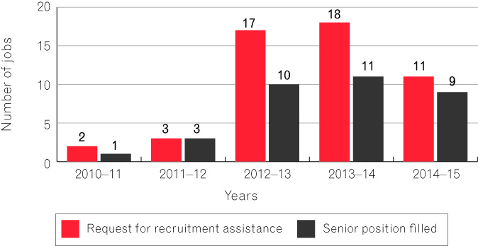 Figure 9 is a bar chart that depicts the number of job assistance requests through ORIC's recruitment assistance and the numebr of senior positions filled between June 2010 and June 2015. The highest number of requests for recrutiment assistance was 18 in 2013-14 and the highest number of senior positions filled was 11 also in 2013-14.