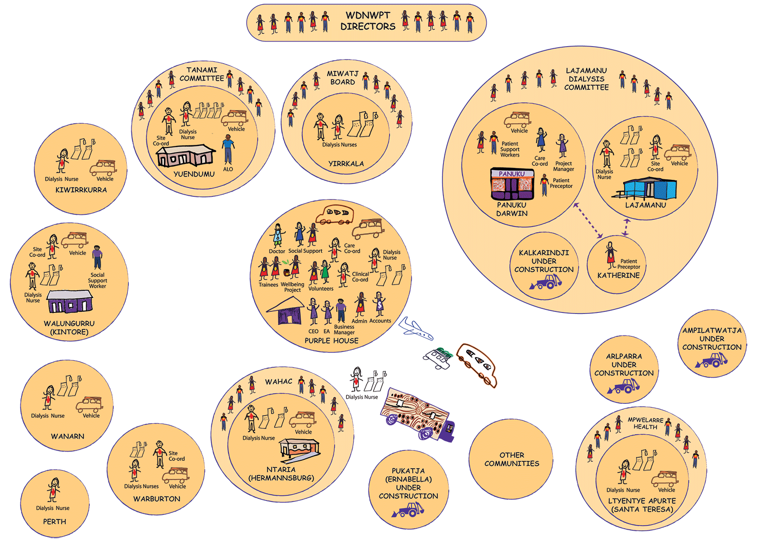 Diagram of Western Desert Dialysis service in 18 locations